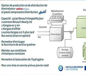 Projet Multhy H2-ME2 : construction d'une station libre-service H2 (44)